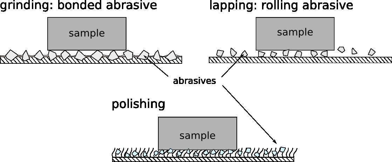 grinding-sampling-polishing