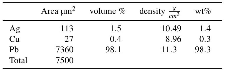 Image of table 1: quantification based on area fractions